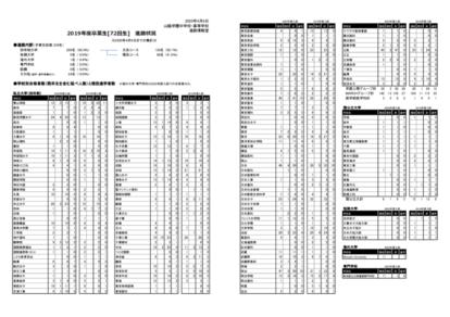2019年度卒業生進路状況(4月6日までの集計分)のサムネイル